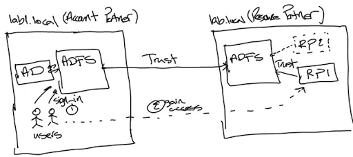 ADFS 2 0 By Example – Part1: ADFS as IP-STS and R-STS